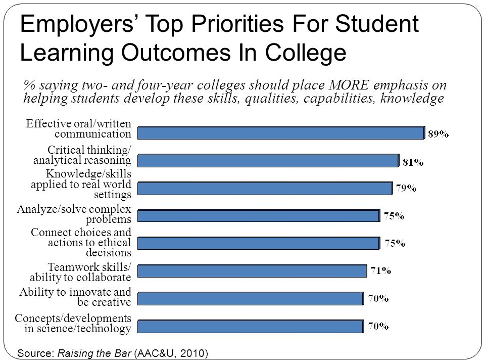 % saying two- and four-year colleges should place MORE emphasis on helping students develop these skills, qualities, capabilities, knowledge Employers Top Priorities For Student Learning Outcomes In College Effective oral/written communication Critical thinking/ analytical reasoning Knowledge/skills applied to real world settings Analyze/solve complex problems Connect choices and actions to ethical decisions Teamwork skills/ ability to collaborate Ability to innovate and be creative Concepts/developments in science/technology Source: Raising the Bar (AAC&U, 2010)