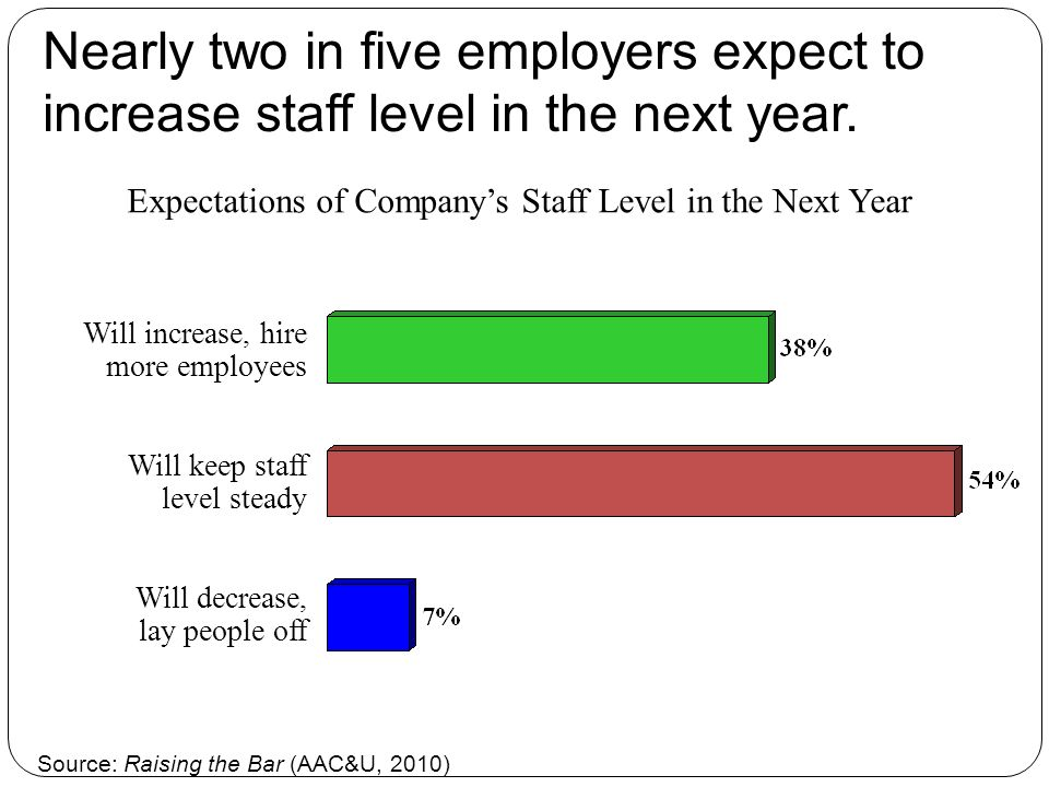 Nearly two in five employers expect to increase staff level in the next year.
