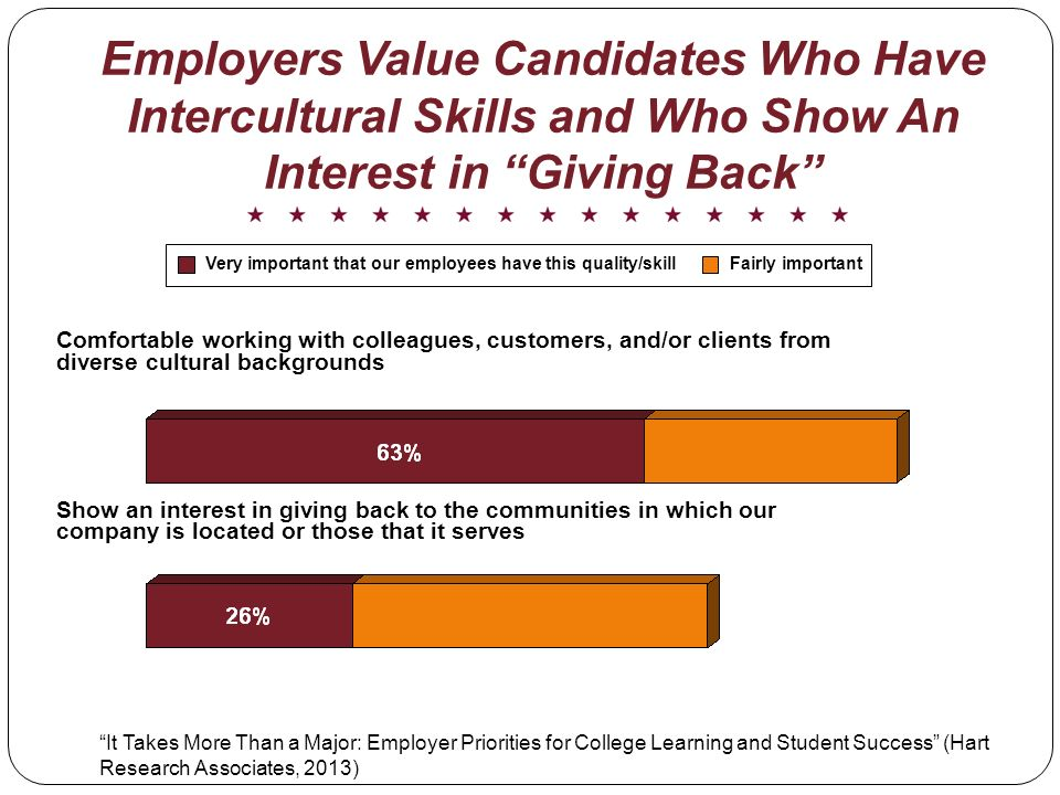 Employers Value Candidates Who Have Intercultural Skills and Who Show An Interest in Giving Back Very important that our employees have this quality/skillFairly important Comfortable working with colleagues, customers, and/or clients from diverse cultural backgrounds Show an interest in giving back to the communities in which our company is located or those that it serves It Takes More Than a Major: Employer Priorities for College Learning and Student Success (Hart Research Associates, 2013)