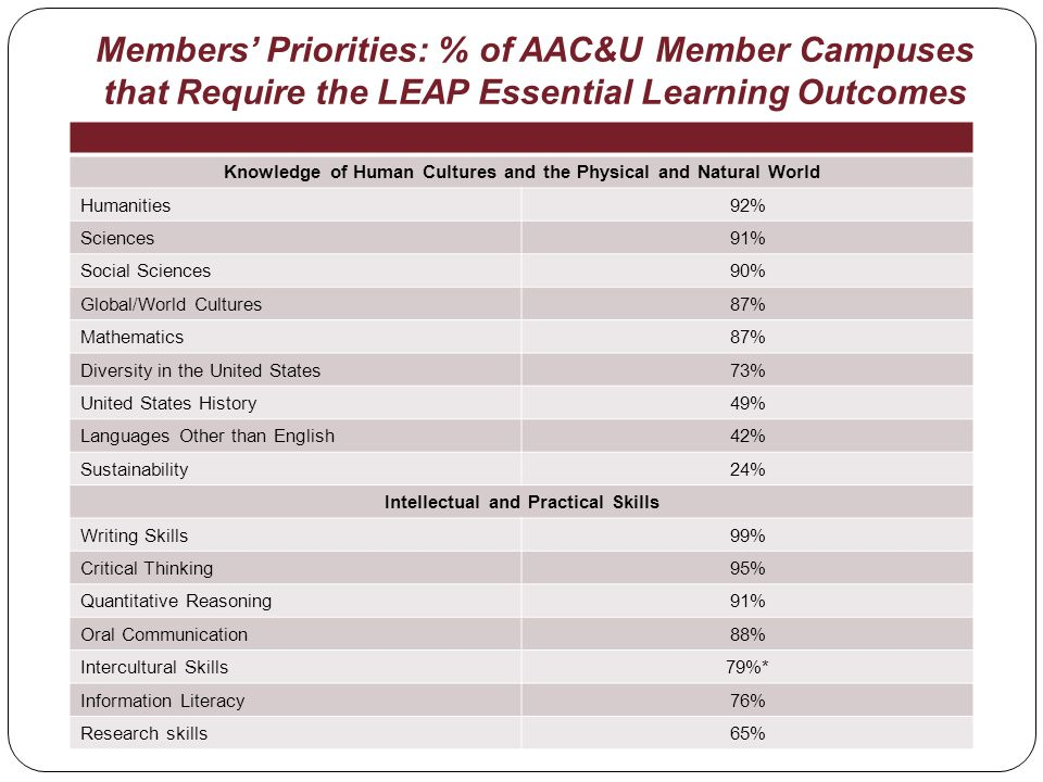 Members Priorities: % of AAC&U Member Campuses that Require the LEAP Essential Learning Outcomes Knowledge of Human Cultures and the Physical and Natural World Humanities92% Sciences91% Social Sciences90% Global/World Cultures87% Mathematics87% Diversity in the United States73% United States History49% Languages Other than English42% Sustainability24% Intellectual and Practical Skills Writing Skills99% Critical Thinking95% Quantitative Reasoning91% Oral Communication88% Intercultural Skills79%* Information Literacy76% Research skills65%