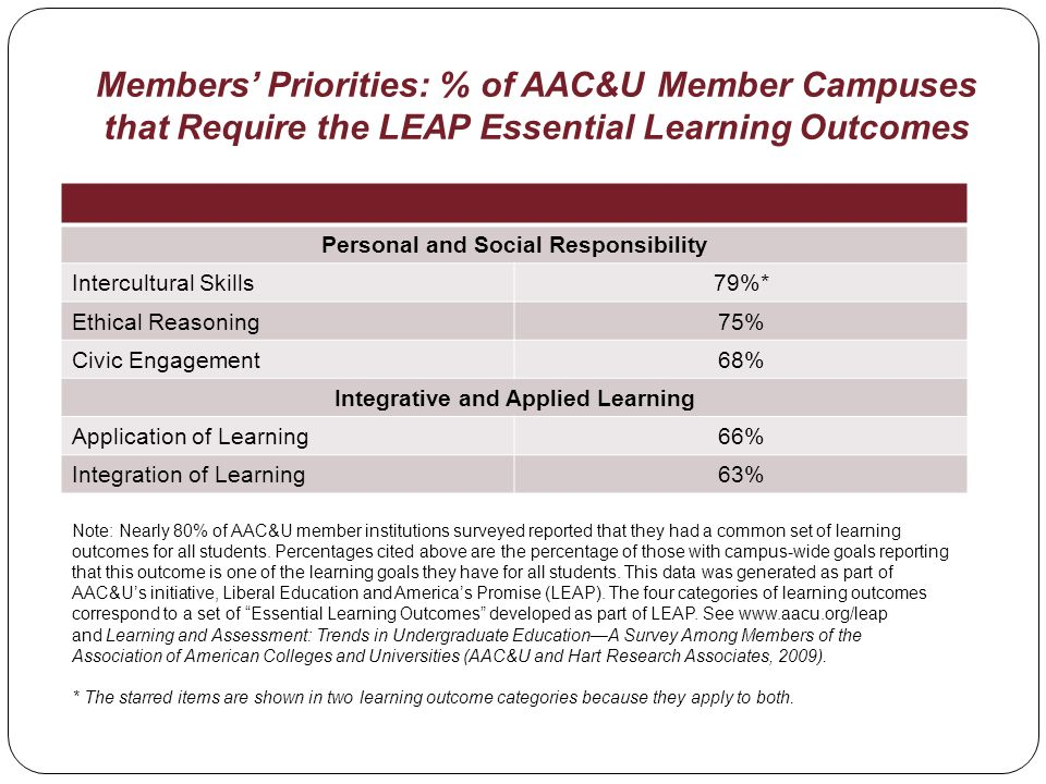 Members Priorities: % of AAC&U Member Campuses that Require the LEAP Essential Learning Outcomes Personal and Social Responsibility Intercultural Skills79%* Ethical Reasoning75% Civic Engagement68% Integrative and Applied Learning Application of Learning66% Integration of Learning63% Note: Nearly 80% of AAC&U member institutions surveyed reported that they had a common set of learning outcomes for all students.
