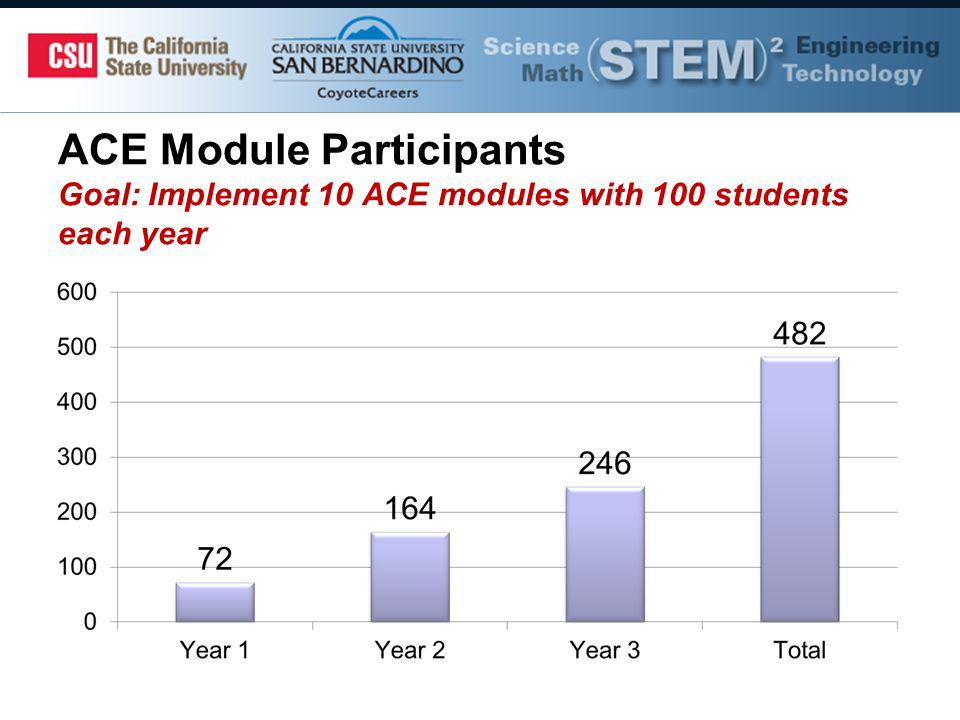 ACE Module Participants Goal: Implement 10 ACE modules with 100 students each year