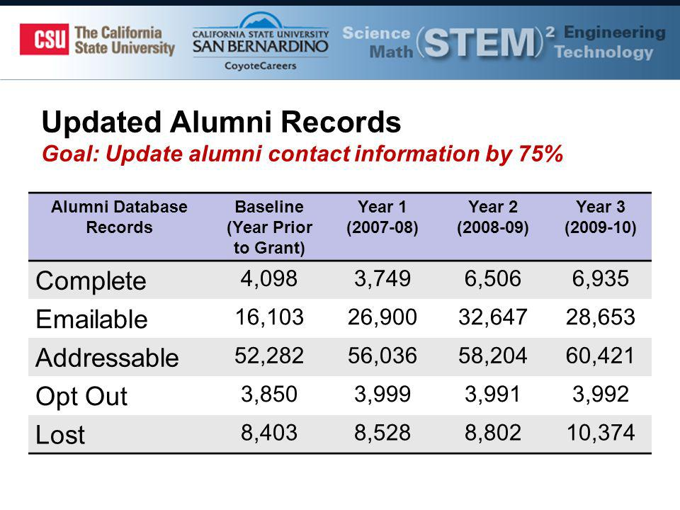Updated Alumni Records Goal: Update alumni contact information by 75% Alumni Database Records Baseline (Year Prior to Grant) Year 1 ( ) Year 2 ( ) Year 3 ( ) Complete 4,0983,7496,5066,935  able 16,10326,90032,64728,653 Addressable 52,28256,03658,20460,421 Opt Out 3,8503,9993,9913,992 Lost 8,4038,5288,80210,374