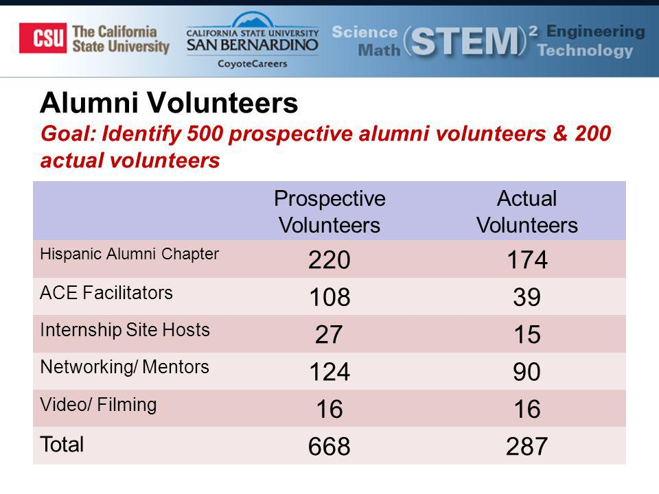 Alumni Volunteers Goal: Identify 500 prospective alumni volunteers & 200 actual volunteers Prospective Volunteers Actual Volunteers Hispanic Alumni Chapter 220174 ACE Facilitators 10839 Internship Site Hosts 2715 Networking/ Mentors 12490 Video/ Filming 16 Total 668287