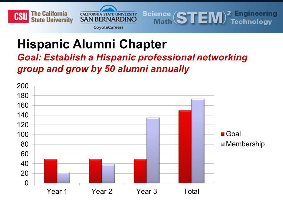 Hispanic Alumni Chapter Goal: Establish a Hispanic professional networking group and grow by 50 alumni annually