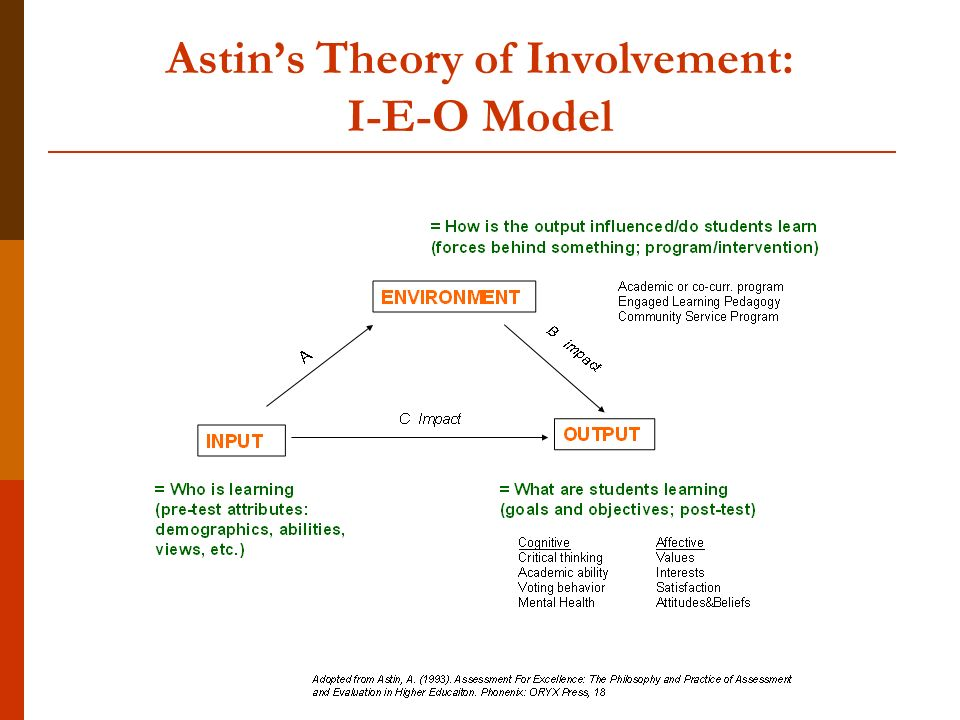 Astins Theory of Involvement: I-E-O Model