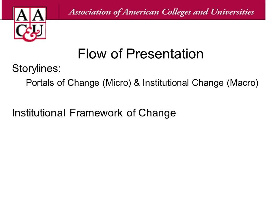 Flow of Presentation Storylines: Portals of Change (Micro) & Institutional Change (Macro) Institutional Framework of Change
