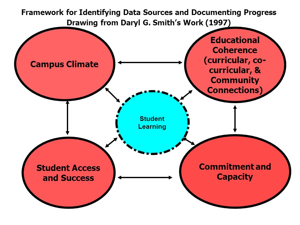 Framework for Identifying Data Sources and Documenting Progress Drawing from Daryl G.