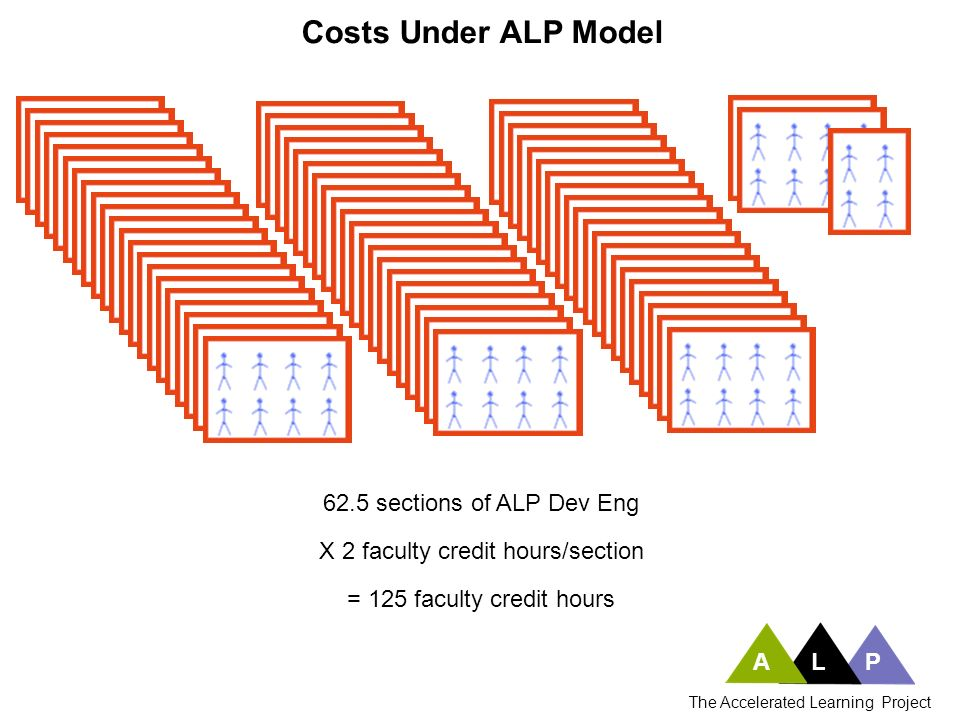 ALP The Accelerated Learning Project 62.5 sections of ALP Dev Eng Costs Under ALP Model X 2 faculty credit hours/section = 125 faculty credit hours