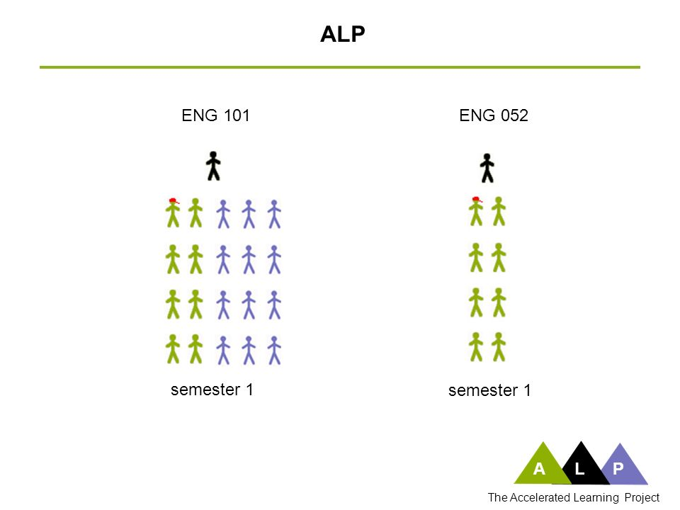ALP The Accelerated Learning Project ENG 101 semester 1 ENG 052 semester 1 ALP