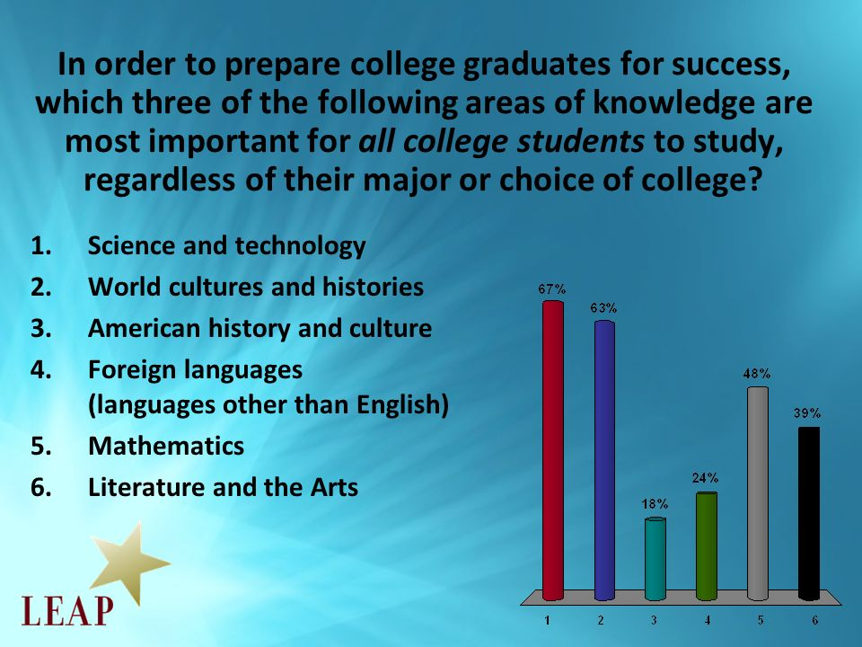 In order to prepare college graduates for success, which three of the following areas of knowledge are most important for all college students to study, regardless of their major or choice of college.