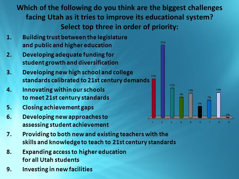 Which of the following do you think are the biggest challenges facing Utah as it tries to improve its educational system.