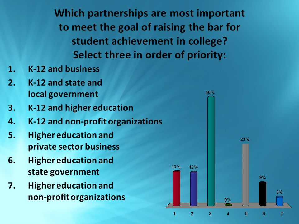 Which partnerships are most important to meet the goal of raising the bar for student achievement in college.