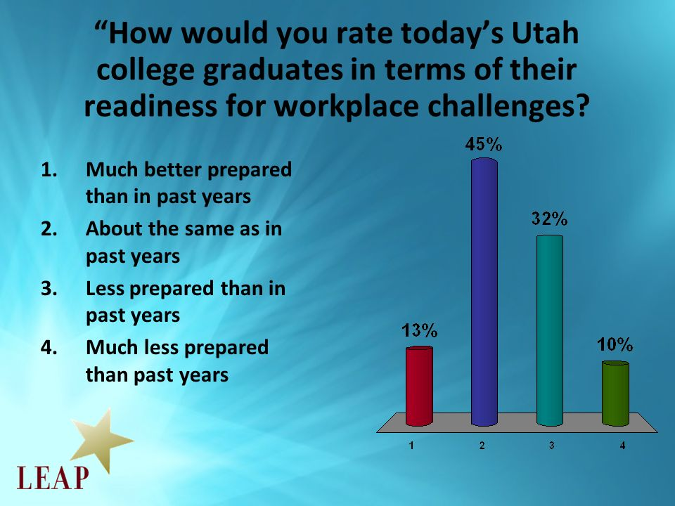 How would you rate todays Utah college graduates in terms of their readiness for workplace challenges.