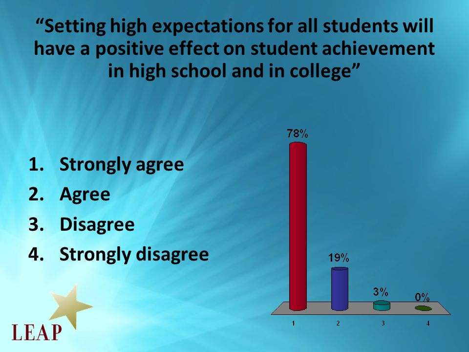 Setting high expectations for all students will have a positive effect on student achievement in high school and in college 1.Strongly agree 2.Agree 3.Disagree 4.Strongly disagree