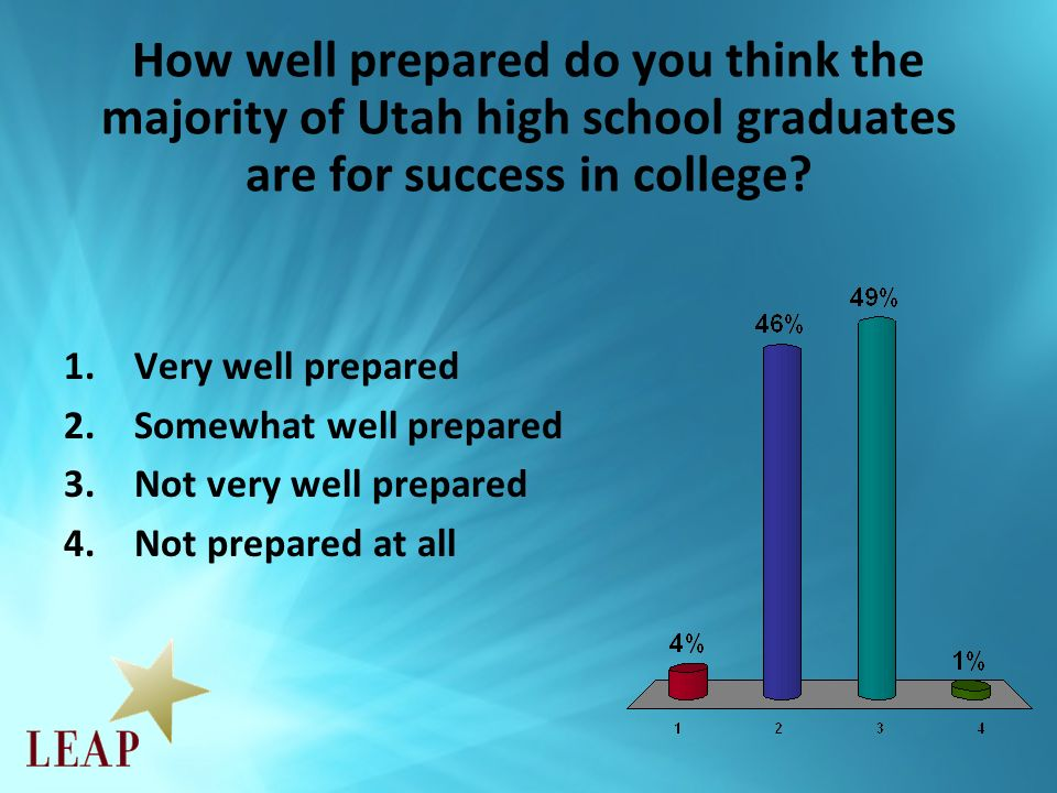 Do you think expecting students to complete a significant project before graduation would help or not in preparing college students for success.