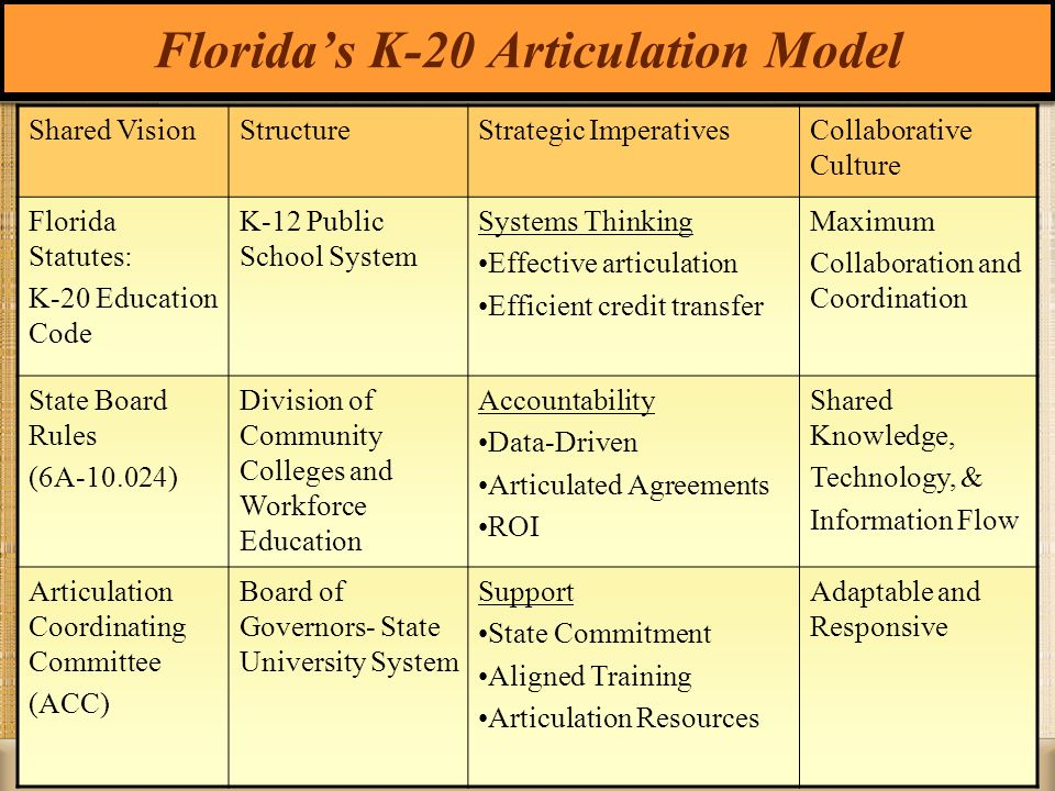 Floridas K-20 Articulation Model Shared VisionStructureStrategic ImperativesCollaborative Culture Florida Statutes: K-20 Education Code K-12 Public Sc