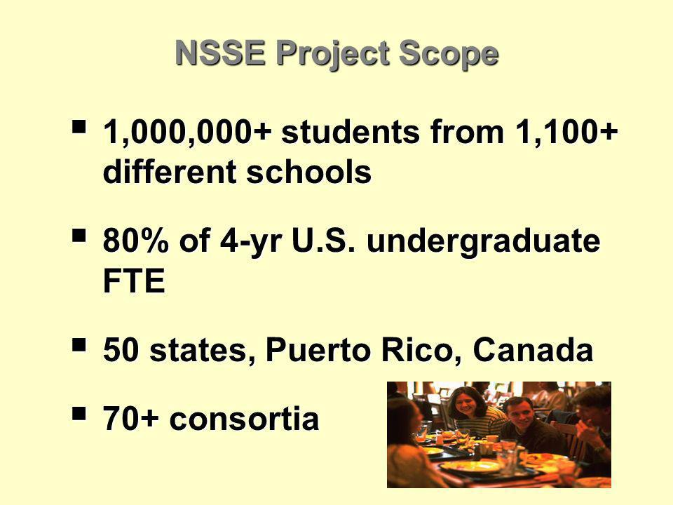 NSSE Project Scope 1,000,000+ students from 1,100+ different schools 1,000,000+ students from 1,100+ different schools 80% of 4-yr U.S.