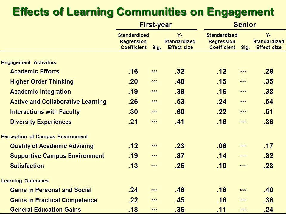 Effects of Learning Communities on Engagement