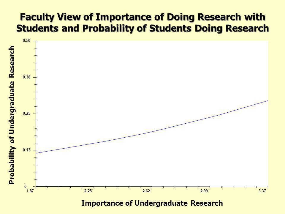 Faculty View of Importance of Doing Research with Students and Probability of Students Doing Research 0.13 0.25 0.38 0.50 0 Probability of Undergradua