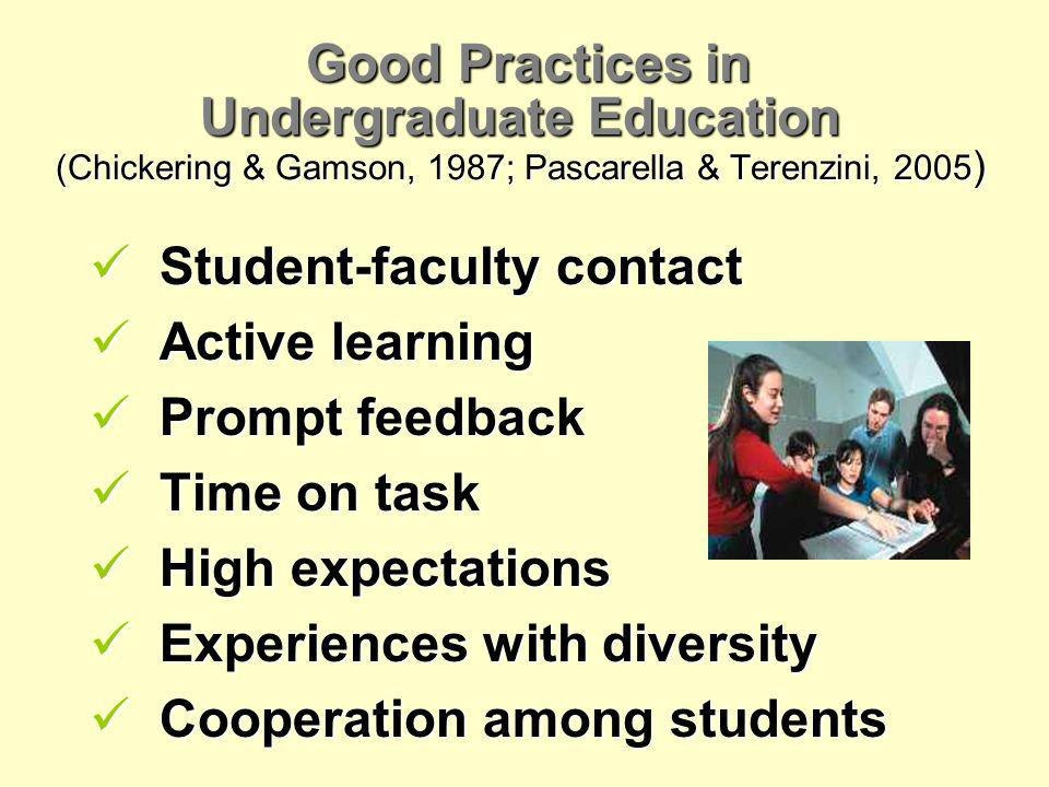 Good Practices in Undergraduate Education (Chickering & Gamson, 1987; Pascarella & Terenzini, 2005 ) Student-faculty contact Student-faculty contact Active learning Active learning Prompt feedback Prompt feedback Time on task Time on task High expectations High expectations Experiences with diversity Experiences with diversity Cooperation among students Cooperation among students