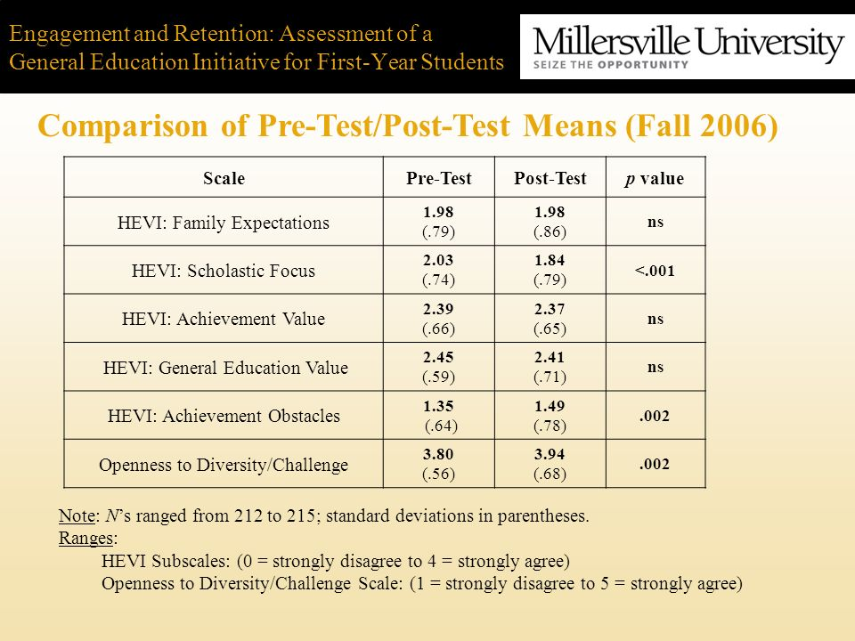 Engagement and Retention: Assessment of a General Education Initiative for First-Year Students Comparison of Pre-Test/Post-Test Means (Fall 2006) Note