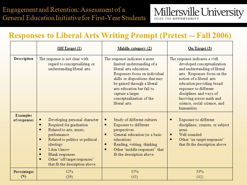 Engagement and Retention: Assessment of a General Education Initiative for First-Year Students Responses to Liberal Arts Writing Prompt (Pretest -- Fa