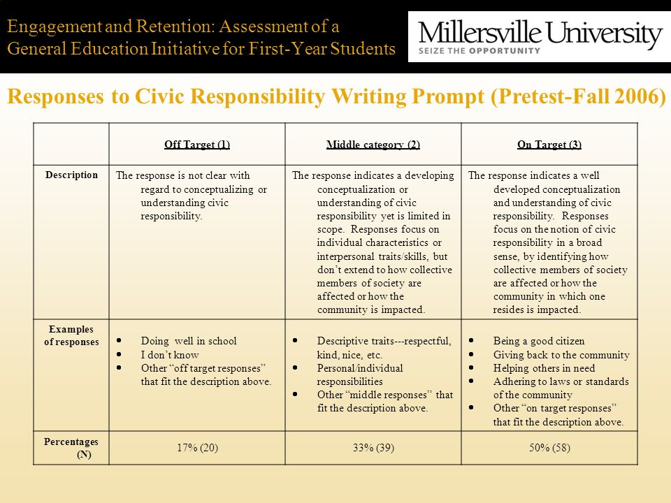 Engagement and Retention: Assessment of a General Education Initiative for First-Year Students Responses to Civic Responsibility Writing Prompt (Prete