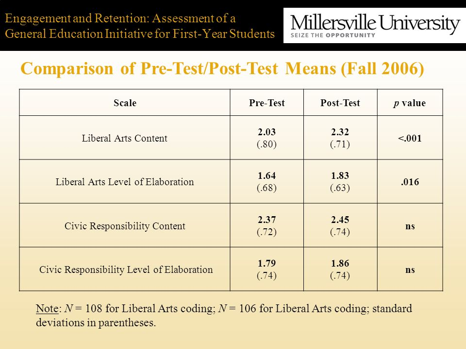 Engagement and Retention: Assessment of a General Education Initiative for First-Year Students Comparison of Pre-Test/Post-Test Means (Fall 2006) Scal