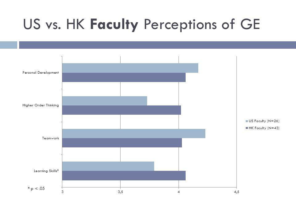 US vs. HK Faculty Perceptions of GE