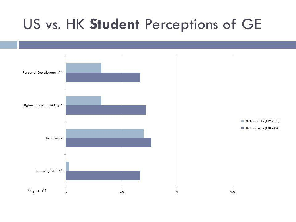 US vs. HK Student Perceptions of GE
