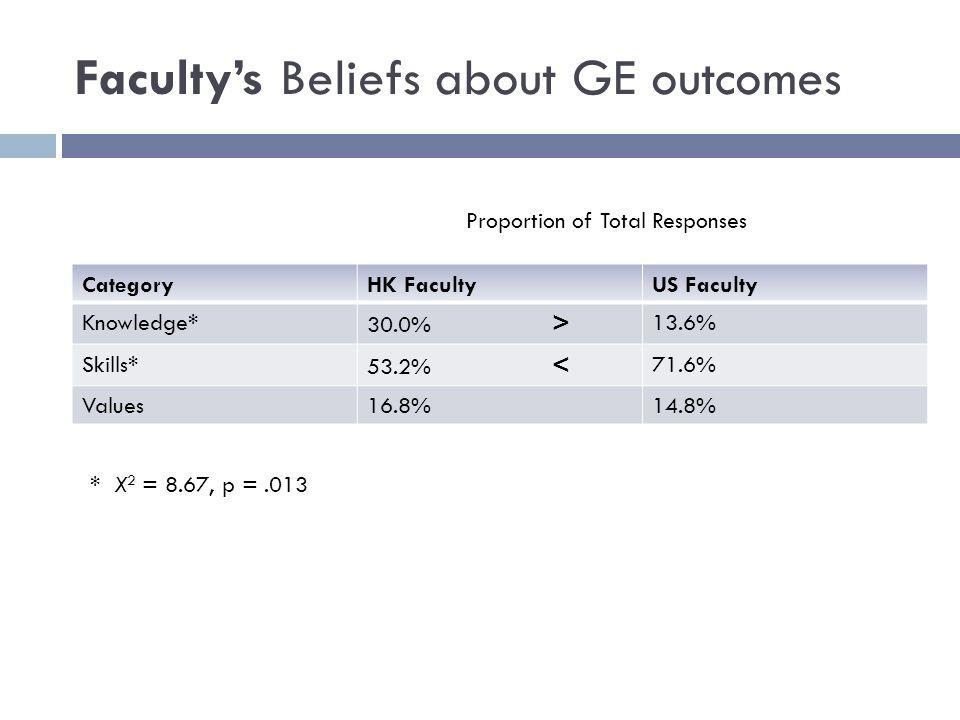 Facultys Beliefs about GE outcomes CategoryHK FacultyUS Faculty Knowledge* 30.0% > 13.6% Skills* 53.2% < 71.6% Values16.8%14.8% Proportion of Total Responses * X 2 = 8.67, p =.013