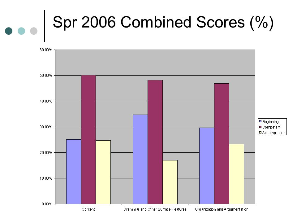 Spr 2006 Combined Scores (%)