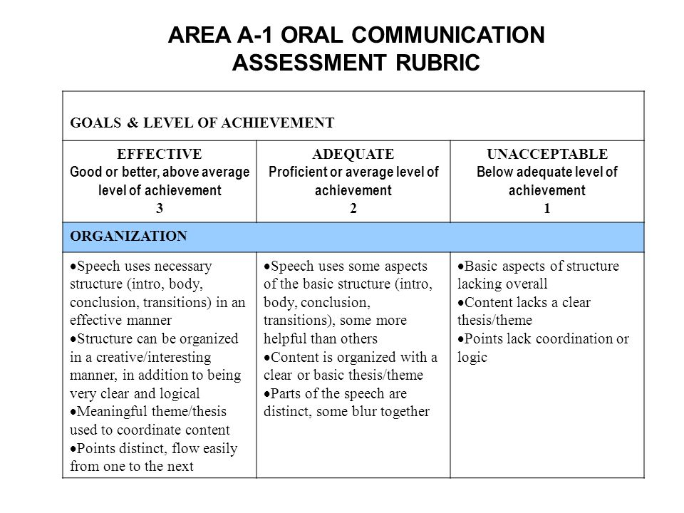 AREA A-1 ORAL COMMUNICATION ASSESSMENT RUBRIC GOALS & LEVEL OF ACHIEVEMENT EFFECTIVE Good or better, above average level of achievement 3 ADEQUATE Proficient or average level of achievement 2 UNACCEPTABLE Below adequate level of achievement 1 ORGANIZATION Speech uses necessary structure (intro, body, conclusion, transitions) in an effective manner Structure can be organized in a creative/interesting manner, in addition to being very clear and logical Meaningful theme/thesis used to coordinate content Points distinct, flow easily from one to the next Speech uses some aspects of the basic structure (intro, body, conclusion, transitions), some more helpful than others Content is organized with a clear or basic thesis/theme Parts of the speech are distinct, some blur together Basic aspects of structure lacking overall Content lacks a clear thesis/theme Points lack coordination or logic