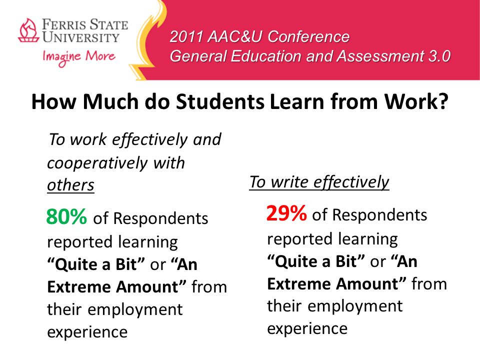 2011 AAC&U Conference General Education and Assessment 3.0 To work effectively and cooperatively with others 80% of Respondents reported learning Quit