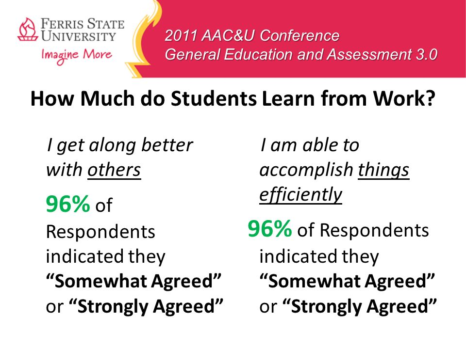 2011 AAC&U Conference General Education and Assessment 3.0 I get along better with others 96% of Respondents indicated they Somewhat Agreed or Strongl