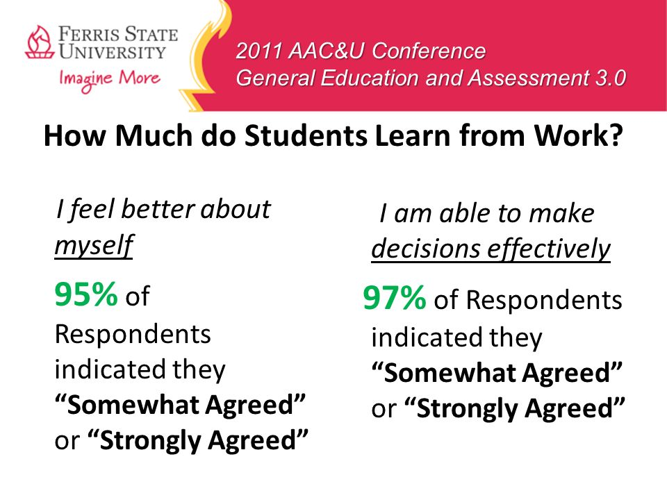 2011 AAC&U Conference General Education and Assessment 3.0 I feel better about myself 95% of Respondents indicated they Somewhat Agreed or Strongly Ag