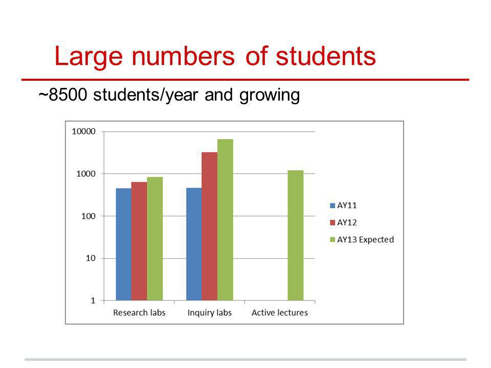 Large numbers of students ~8500 students/year and growing