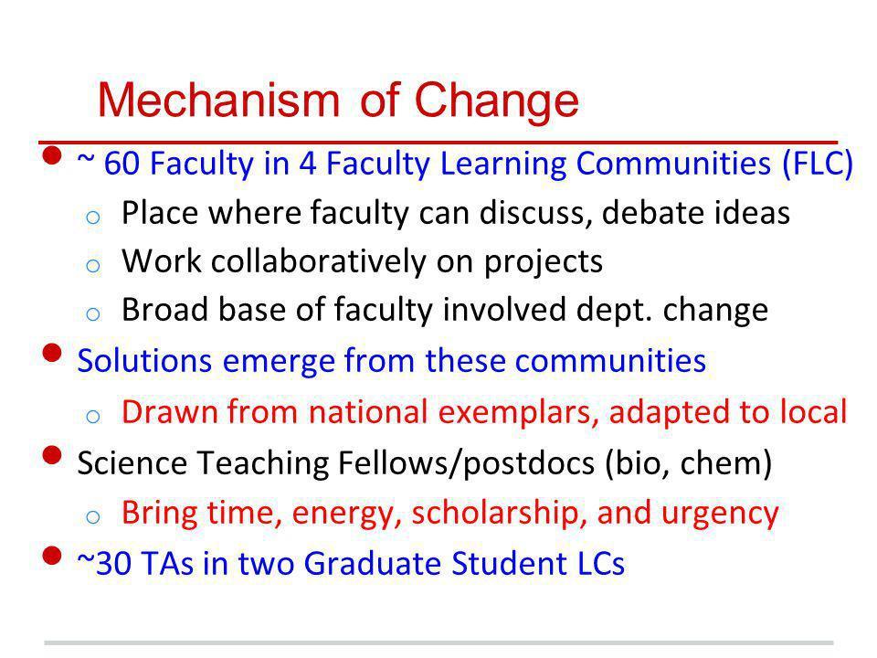 Impact on STEM retention.
