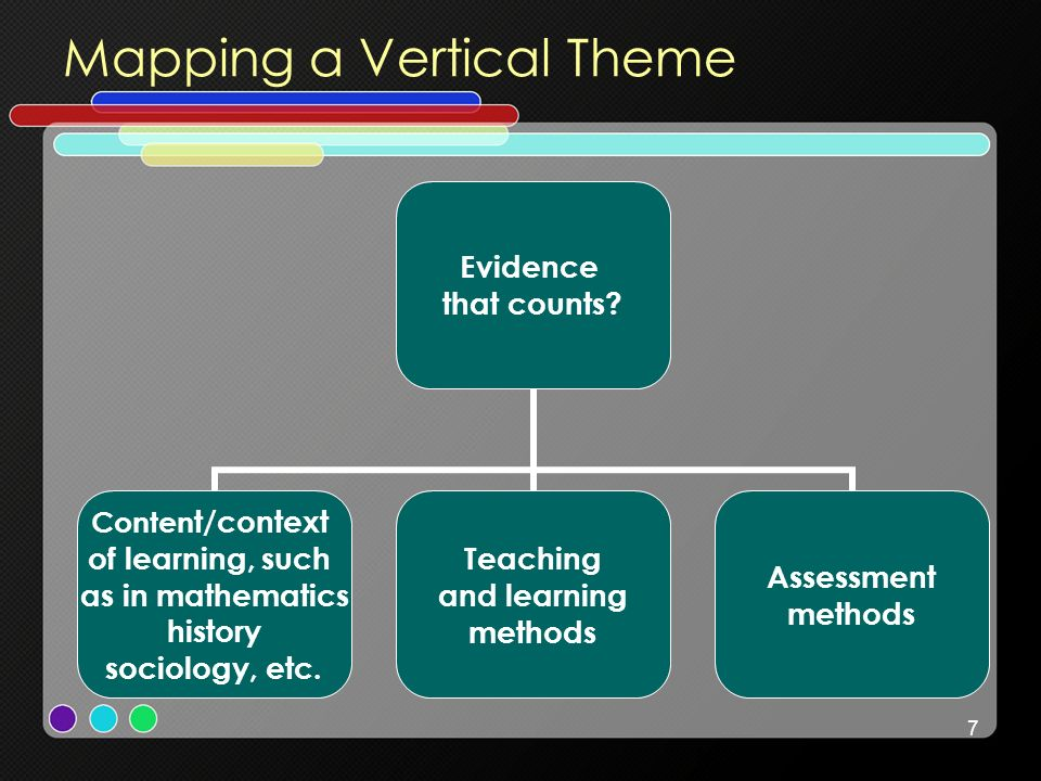 7 Mapping a Vertical Theme Evidence that counts.