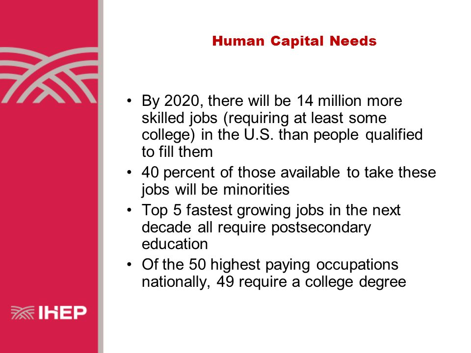 Human Capital Needs By 2020, there will be 14 million more skilled jobs (requiring at least some college) in the U.S.