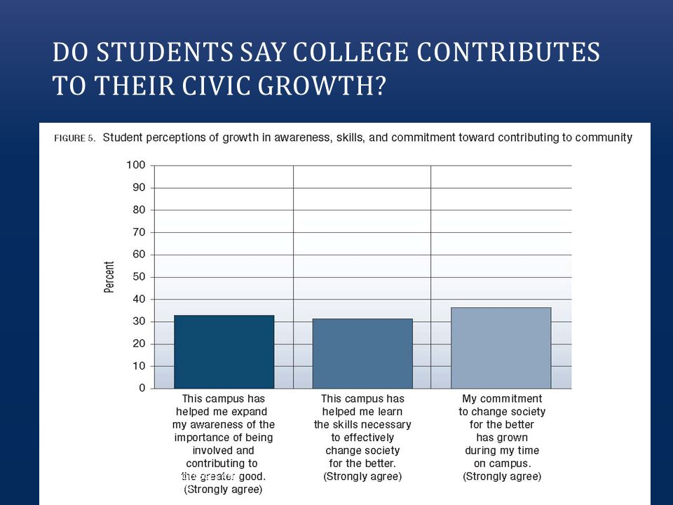 DO STUDENTS SAY COLLEGE CONTRIBUTES TO THEIR CIVIC GROWTH.