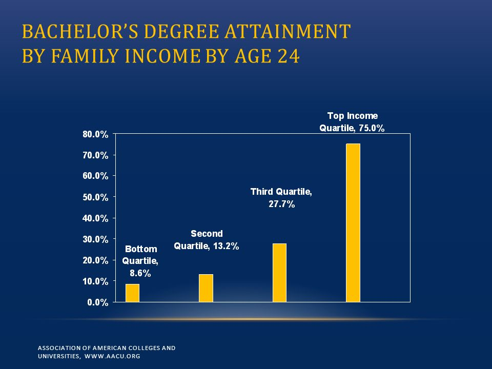 BACHELORS DEGREE ATTAINMENT BY FAMILY INCOME BY AGE 24 ASSOCIATION OF AMERICAN COLLEGES AND UNIVERSITIES, WWW.AACU.ORG