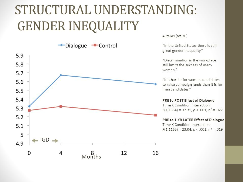 STRUCTURAL UNDERSTANDING: GENDER INEQUALITY Months IGD 4 Items (α=.76) In the United States there is still great gender inequality. Discrimination in