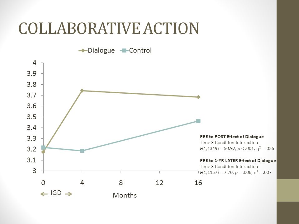 COLLABORATIVE ACTION Months IGD PRE to POST Effect of Dialogue Time X Condition Interaction F(1,1349) = 50.92, p <.001, η 2 =.036 PRE to 1-YR LATER Ef