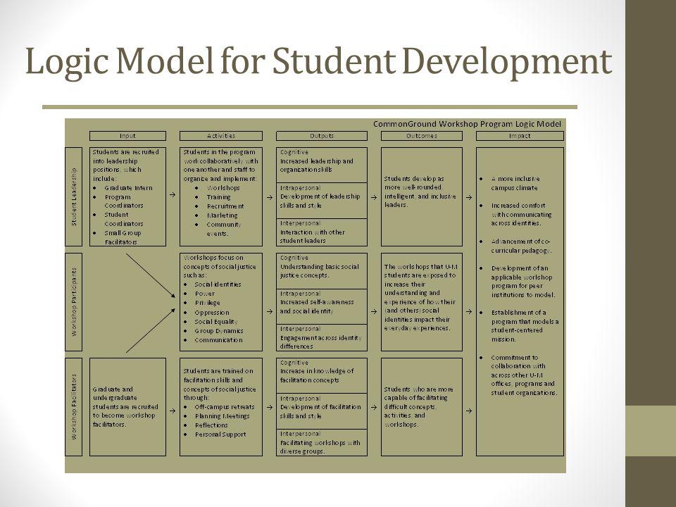 Logic Model for Student Development
