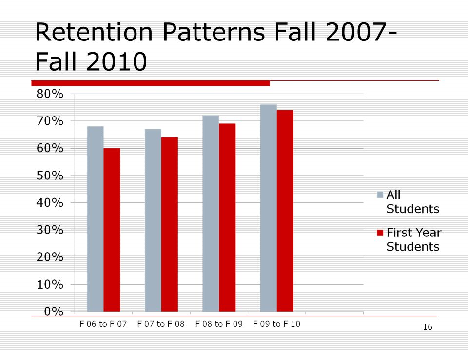 Retention Patterns Fall 2007- Fall 2010 16