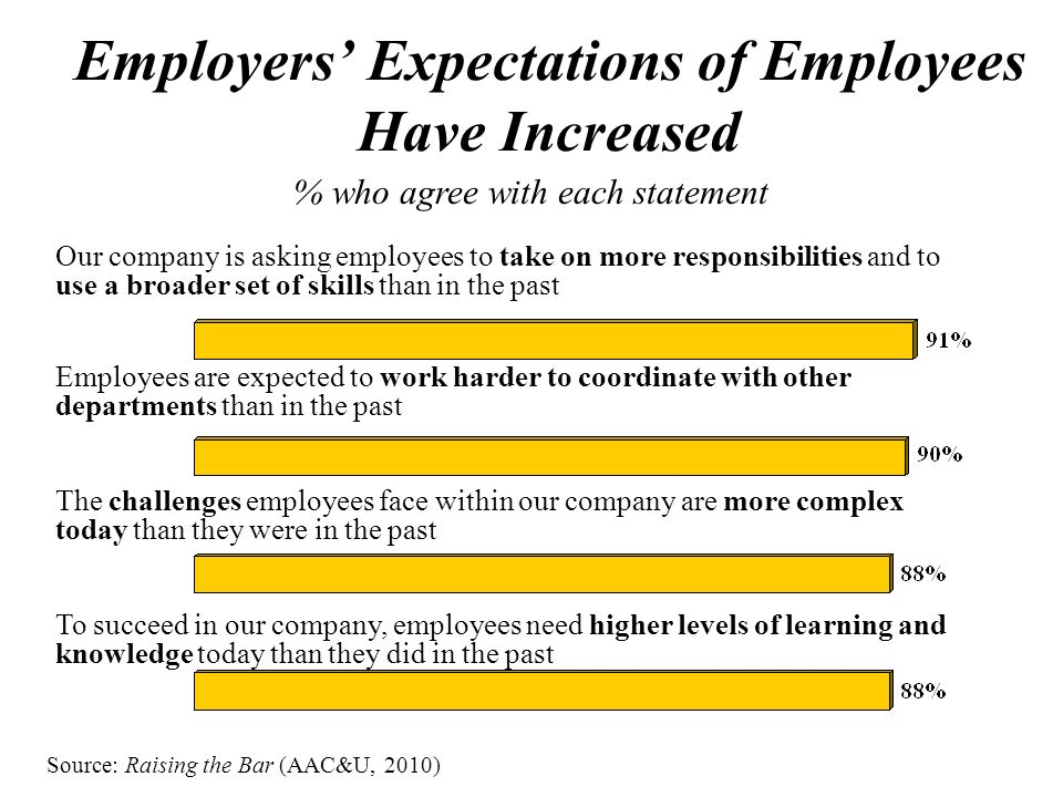 Employers Expectations of Employees Have Increased % who agree with each statement Our company is asking employees to take on more responsibilities and to use a broader set of skills than in the past Employees are expected to work harder to coordinate with other departments than in the past The challenges employees face within our company are more complex today than they were in the past To succeed in our company, employees need higher levels of learning and knowledge today than they did in the past Source: Raising the Bar (AAC&U, 2010)