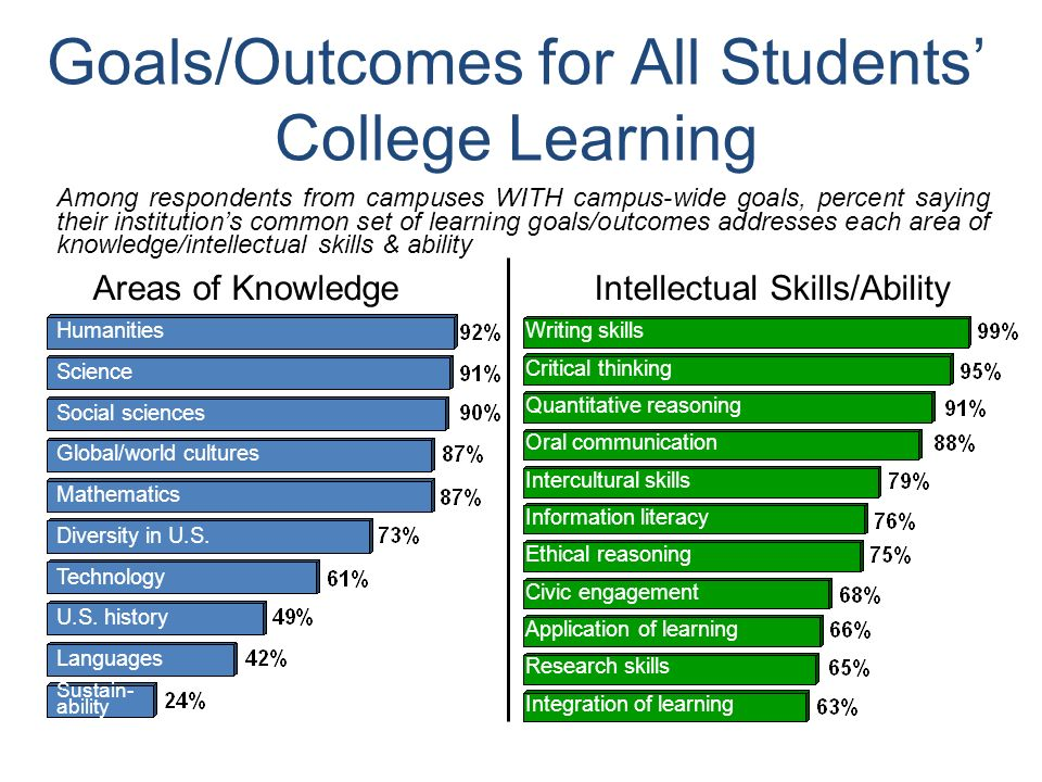 31 Goals/Outcomes for All Students College Learning Humanities Science Social sciences Global/world cultures Mathematics Diversity in U.S.