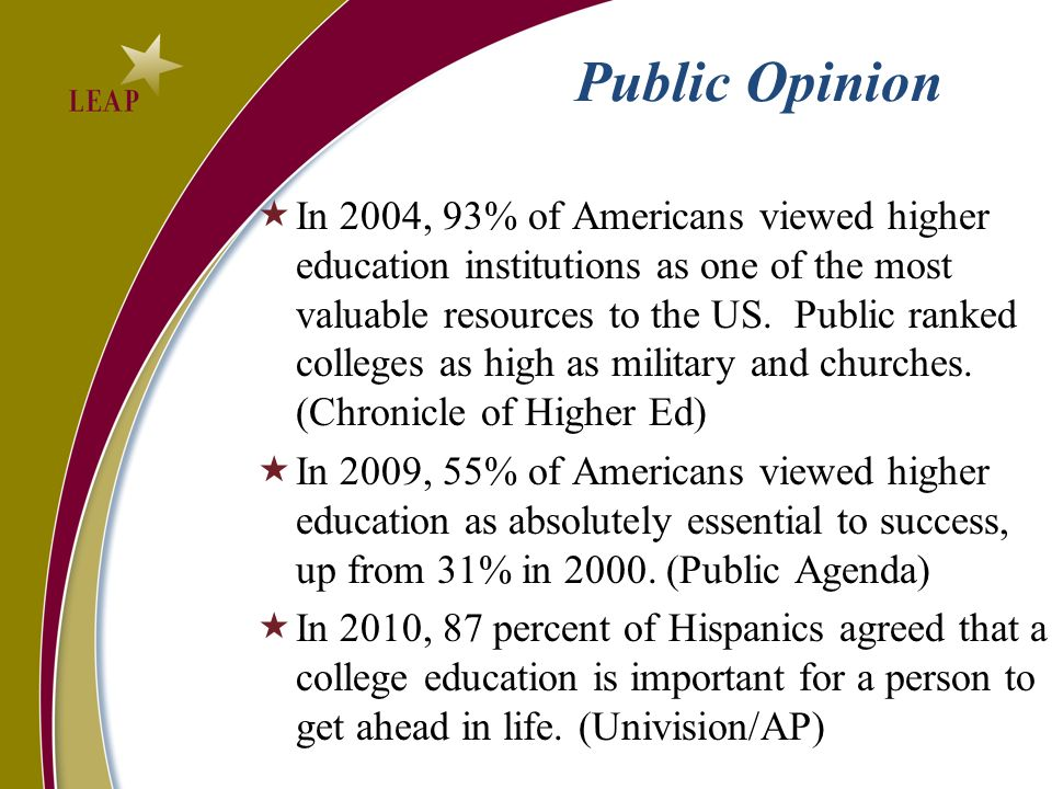 Public Opinion In 2004, 93% of Americans viewed higher education institutions as one of the most valuable resources to the US.